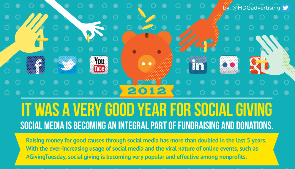 Фрагмент инфографики: 2012: It Was a Very Good Year for Social Giving