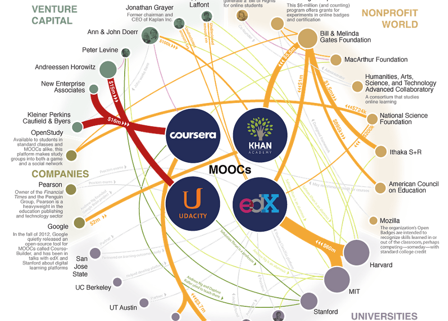 Инфографика Major Players in the MOOC Universe