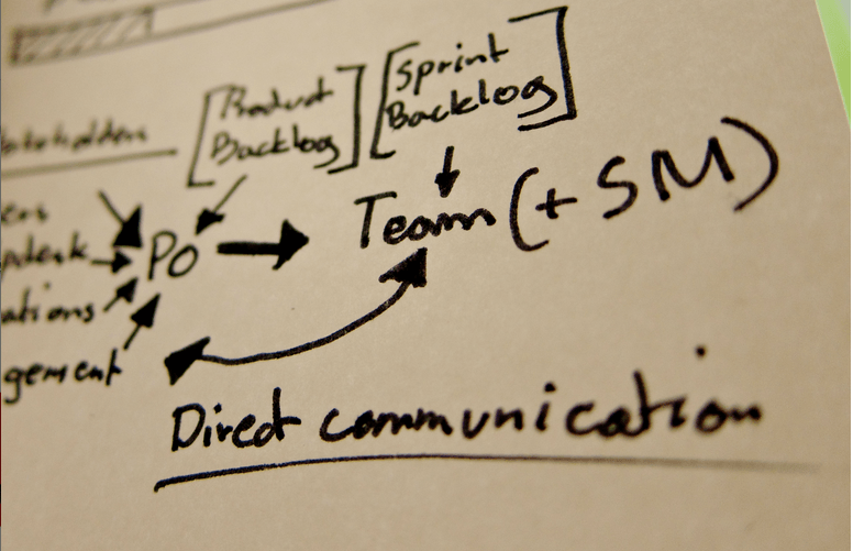Communication in Scrum projects