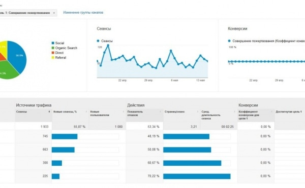 Google Analytics. Скриншот трафика.