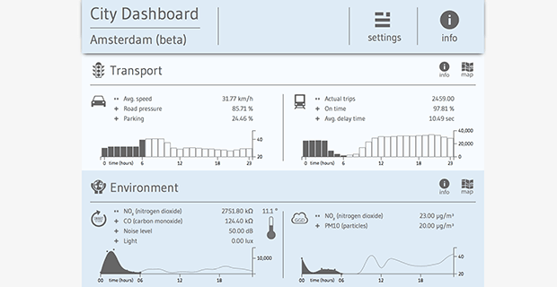 Amsterdam City Dashboard