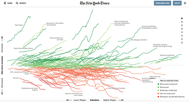 Изображение: nytimes.com/interactive/2014/06/05/upshot/how-the-recession-reshaped-the-economy-in-255-charts.html