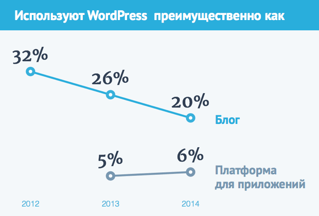 Направление использования WordPress. Источник: Annual WordPress Survey