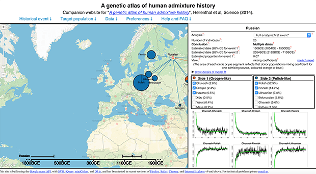 Изображение: A Genetic Atlas of Human Admixture History